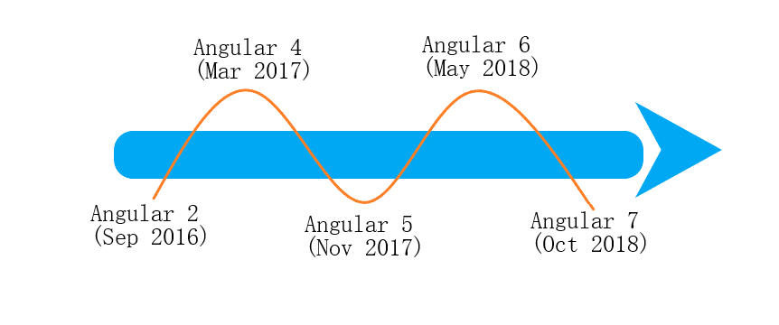Angular evolution history