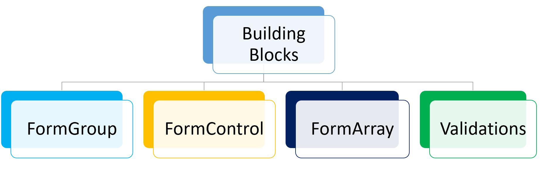Angular Form Building Blocks
