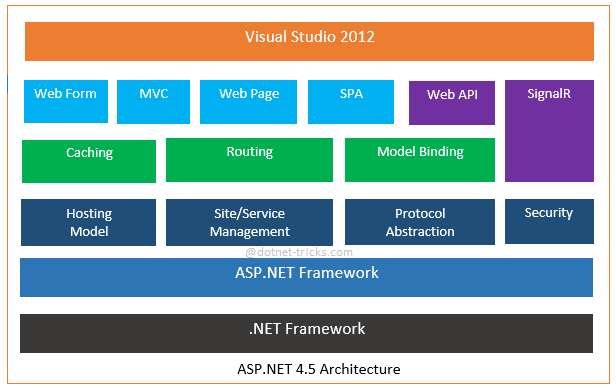 asp.net 4.5 architecture diagram