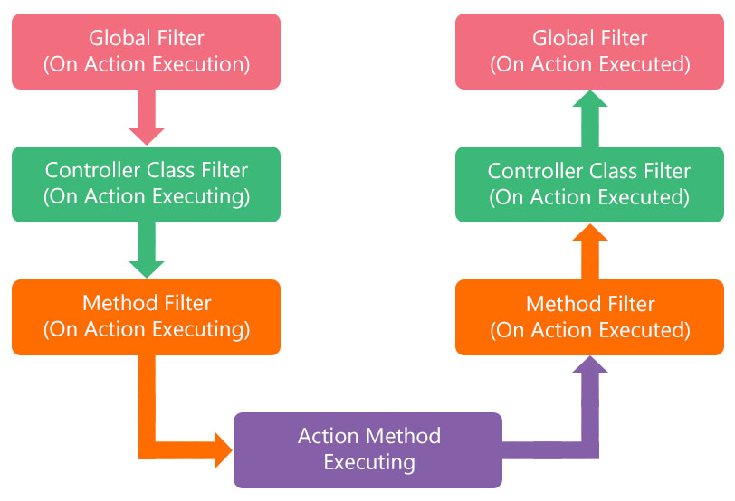 ASP.NET Core Filter Execution
