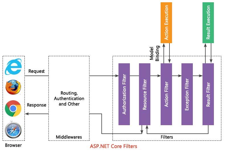 ASP.NET Core Filters