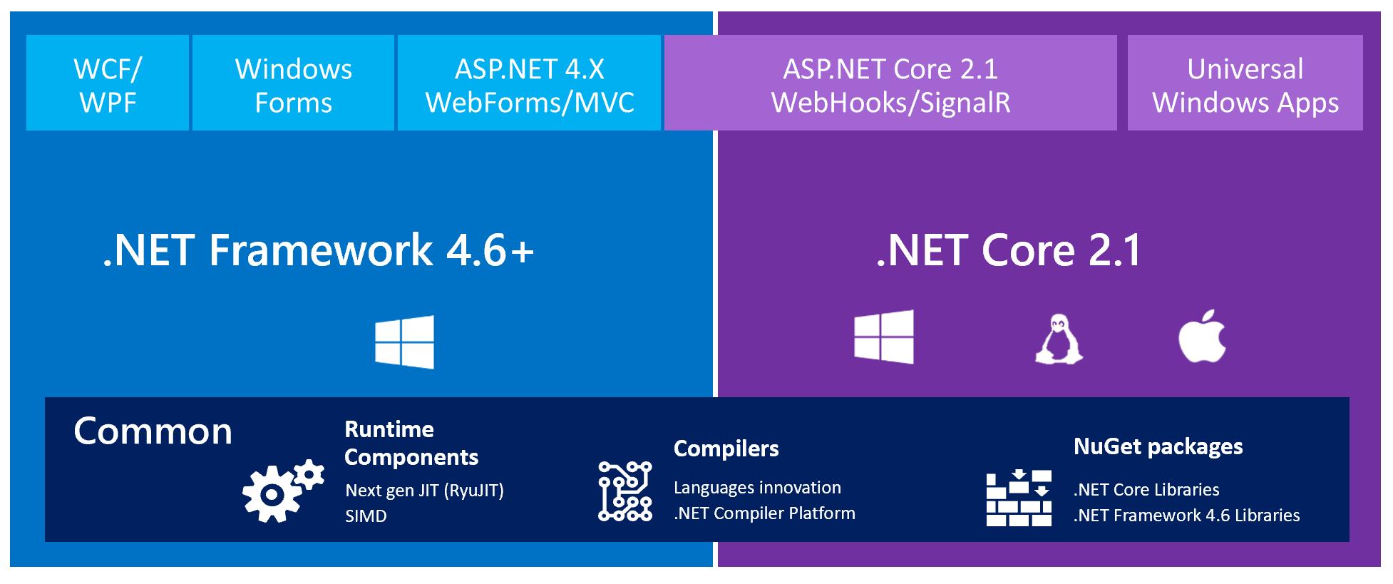 ASP.NET Core 2.1 Architecture