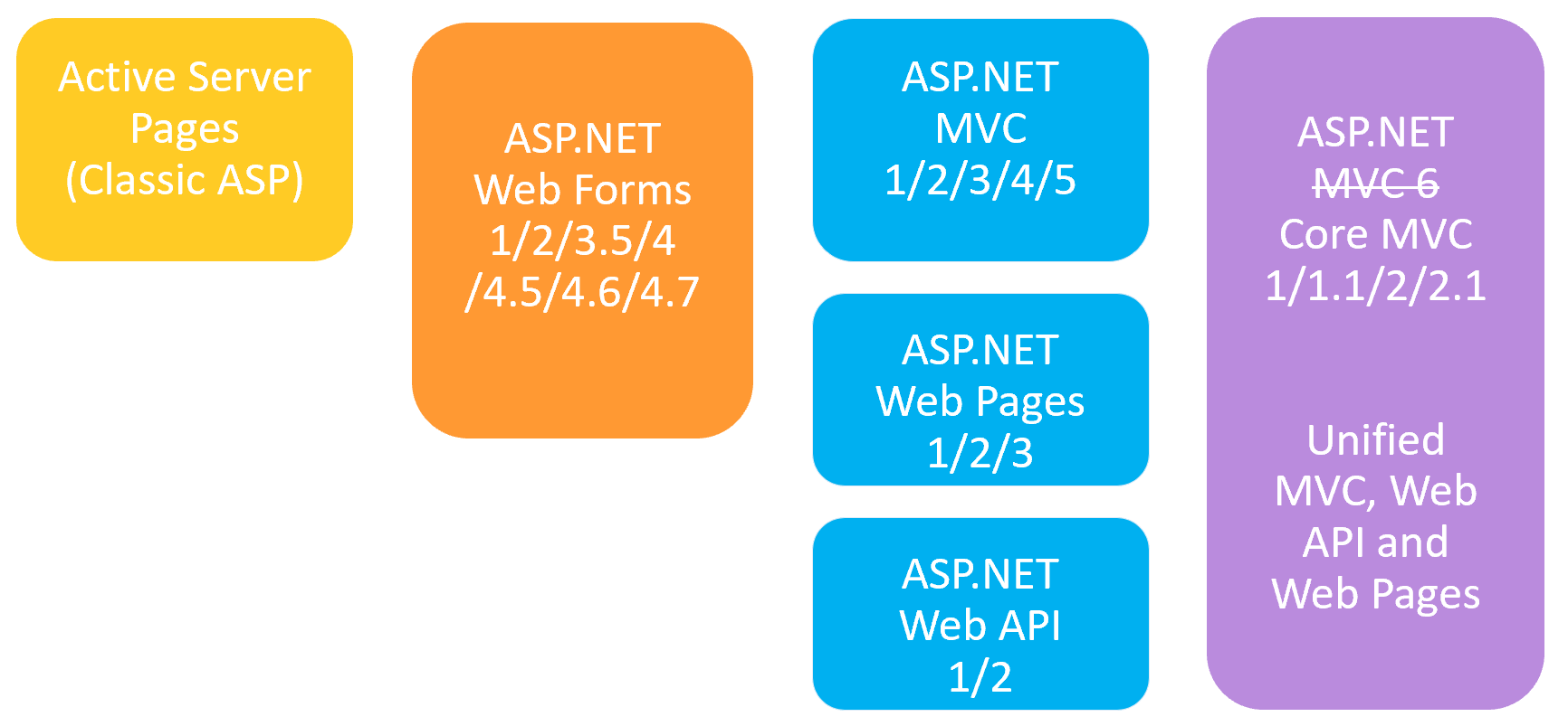 Evolution of ASP.NET Core