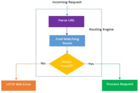 ASP.NET Core Routing Flow