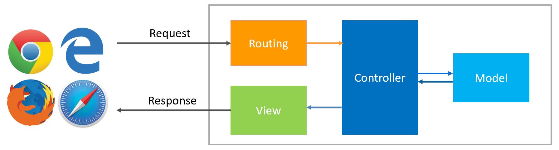 ASP.NET Core Routing