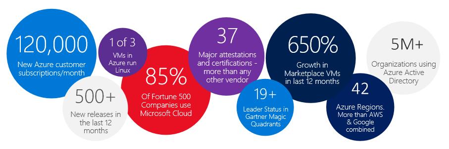 Microsoft Azure Momentum