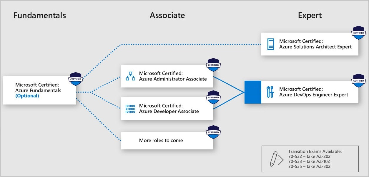 Microsoft Azure Certification Paths
