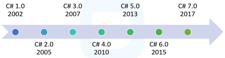 Evolution history of C#