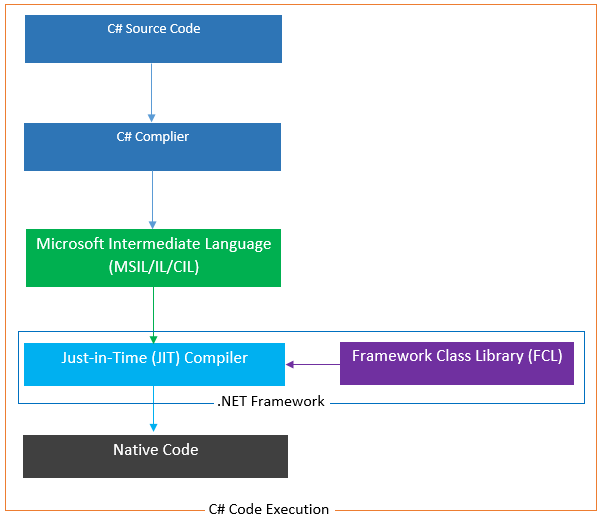 C# life cycle process diagram