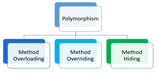 Method Overloading, Overriding and Hiding
