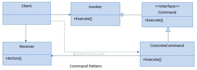 Command Design Pattern - C#