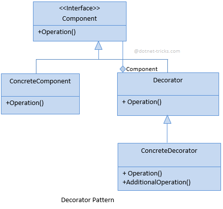 Decorator Design Pattern C