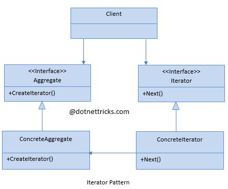 Iterator Design Pattern C#