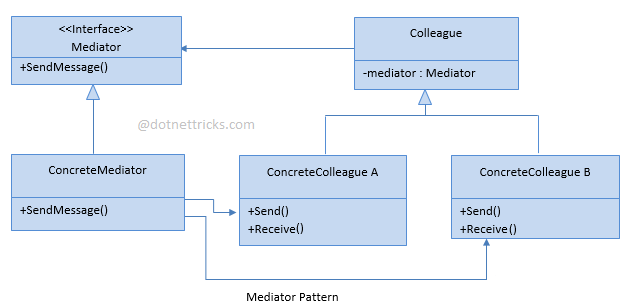 Mediator Design Pattern C#