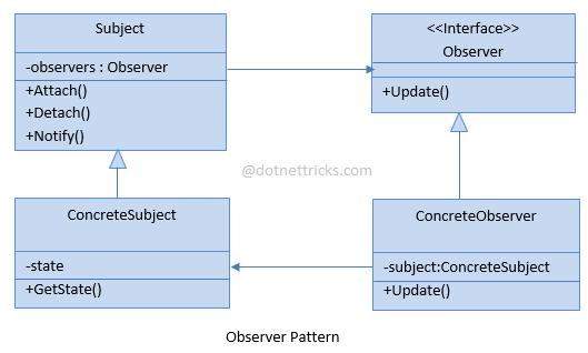Observer Design Pattern C#