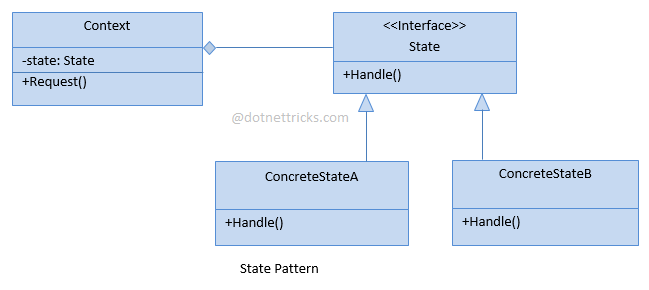 State Design Pattern C#