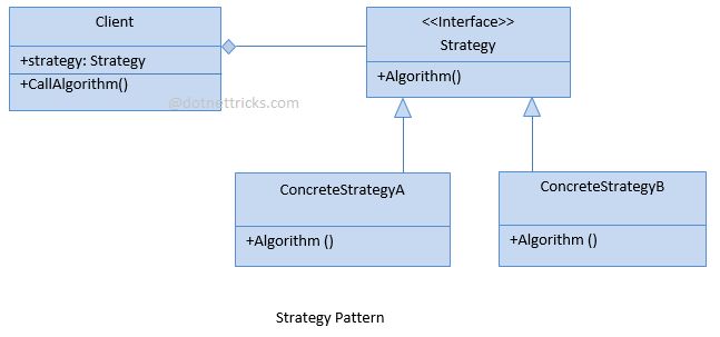 Strategy Design Pattern C#