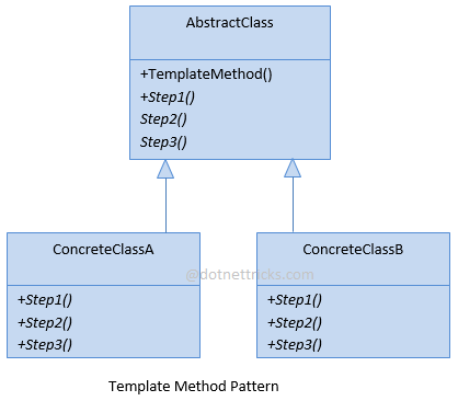 Template Method Design Pattern C#