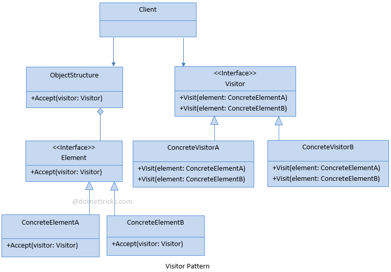 Visitor Design Pattern C#