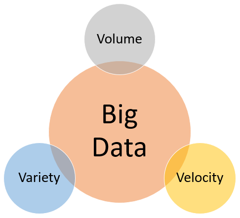 3V of Big Data
