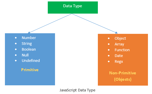 JavaScript Data Type