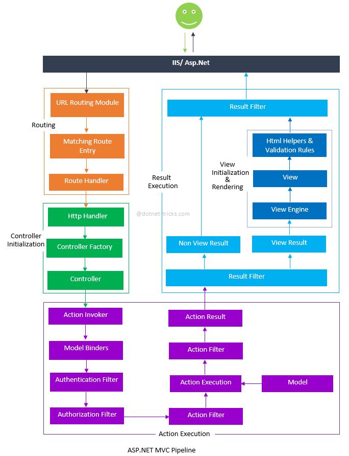 Detailed ASP.NET MVC Pipeline