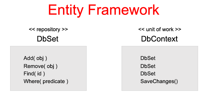 Entity Framework and Repository and Unit Of Work Patterns