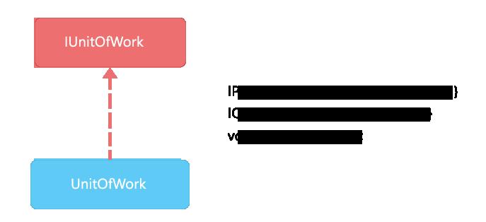 Unit of work Pattern
