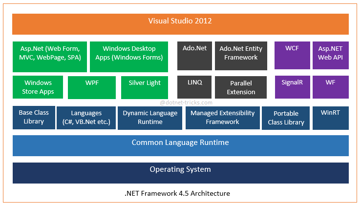 .net framework 4.5 architecture diagram
