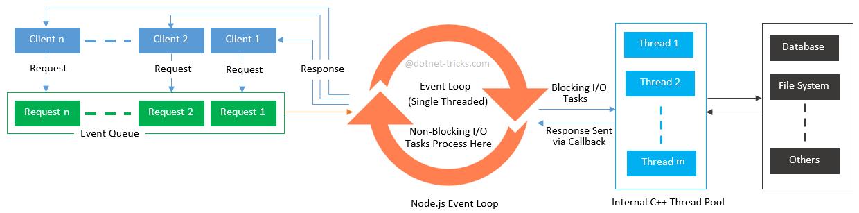 Node.js Event Loop