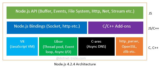 Node.js 4.2.4 Architecture
