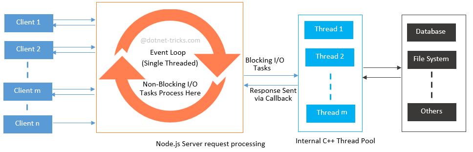 node.js server