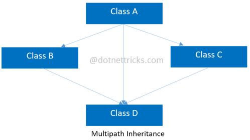 Multipath inheritance