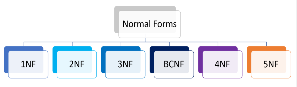 normal-forms  Th Normal Form Example on domain/key normal form, third normal form, point slope form examples, slope-intercept form examples, exponential form examples, second normal form, sixth normal form, fifth normal form, first normal form, boyce–codd normal form, vertex form examples,