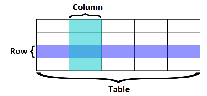 database table format