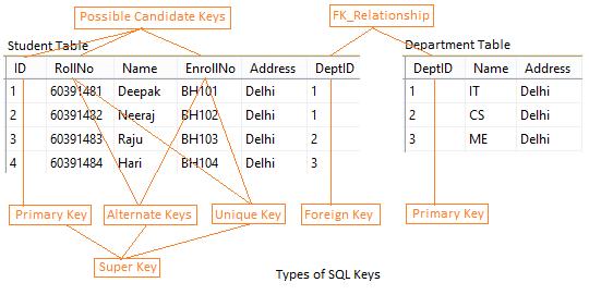 different types of SQL Keys