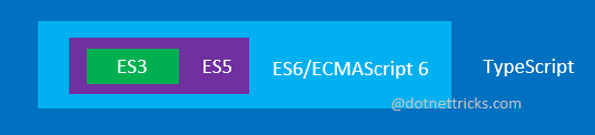 ES3 ES5 ES6/ECMAScript 6