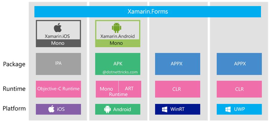 Xamarin Forms Architecture