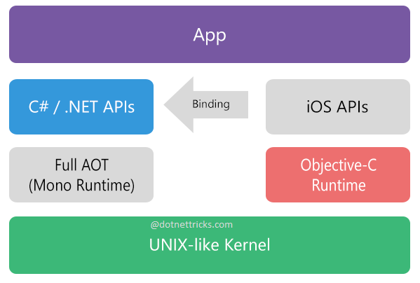 Xamarin.iOS Architecture