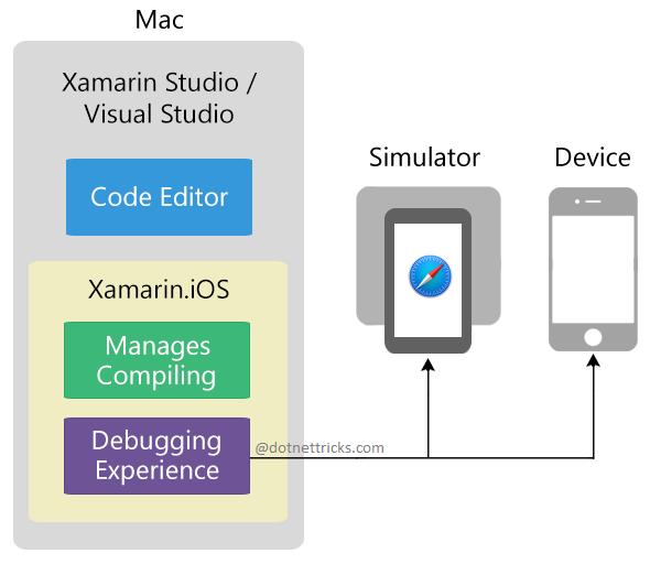 Xamarin.iOS Tools
