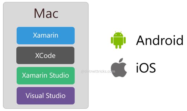 Xamarin Development with Mac Machine