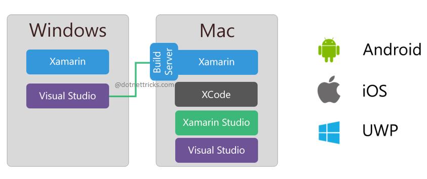 Xamarin Development with Windows Machine