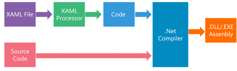 How XAML Works